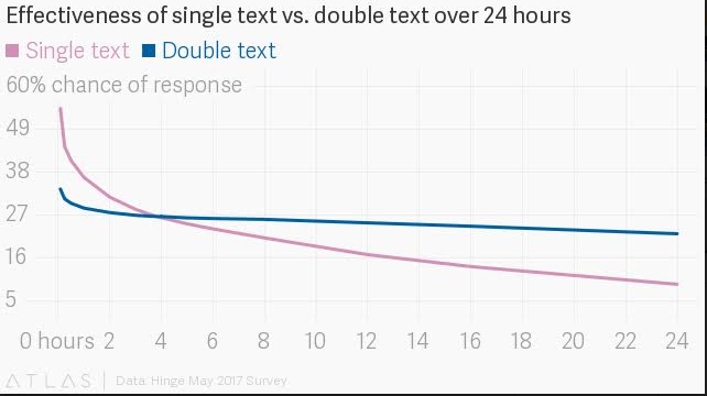 texting-graph